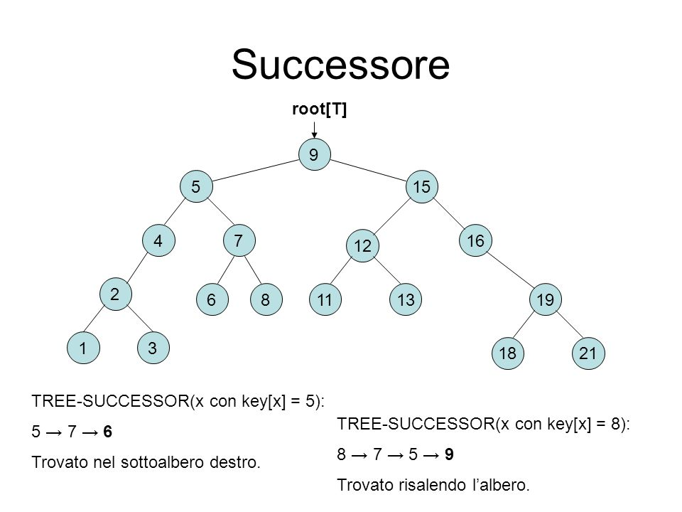 Successore root[T] 9. 5. 15. 4. 7. 16. 12. 2. 6. 8. 11. 13. 19. 1. 3. 18. 21. TREE-SUCCESSOR(x con key[x] = 5):